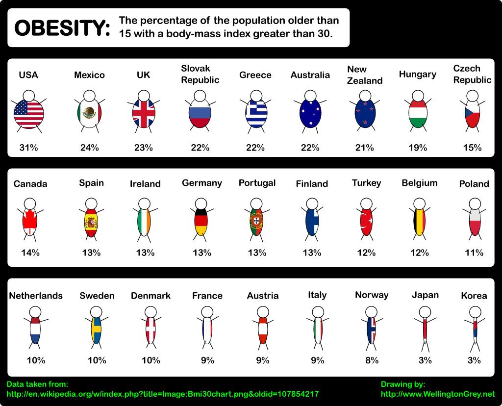 Gráfico da obesidade mundial