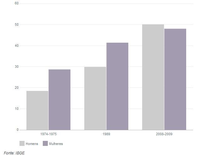 grafico obesidade