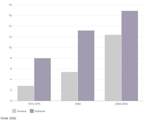 grafico obesidade1